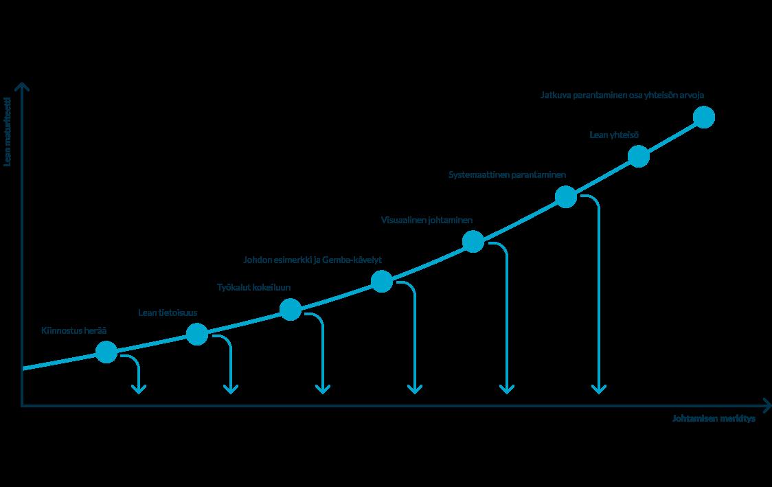 Cleverday -ratkaisut johtamisen näkökulmasta kaavio